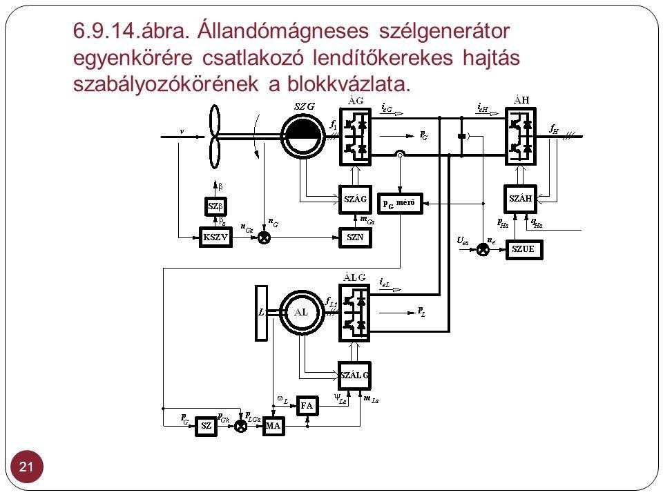 6.9.14.ábra. Állandómágneses szélgenerátor egyenkörére csatlakozó lendítőkerekes hajtás szabályozókörének a blokkvázlata.