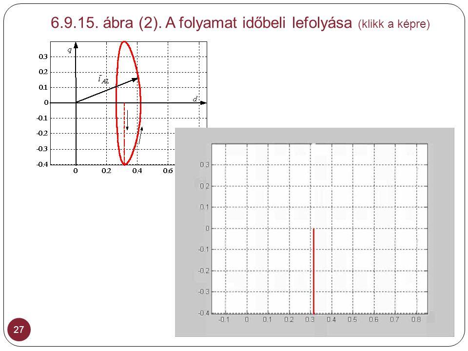 6.9.15. ábra (2). A folyamat időbeli lefolyása (klikk a képre)
