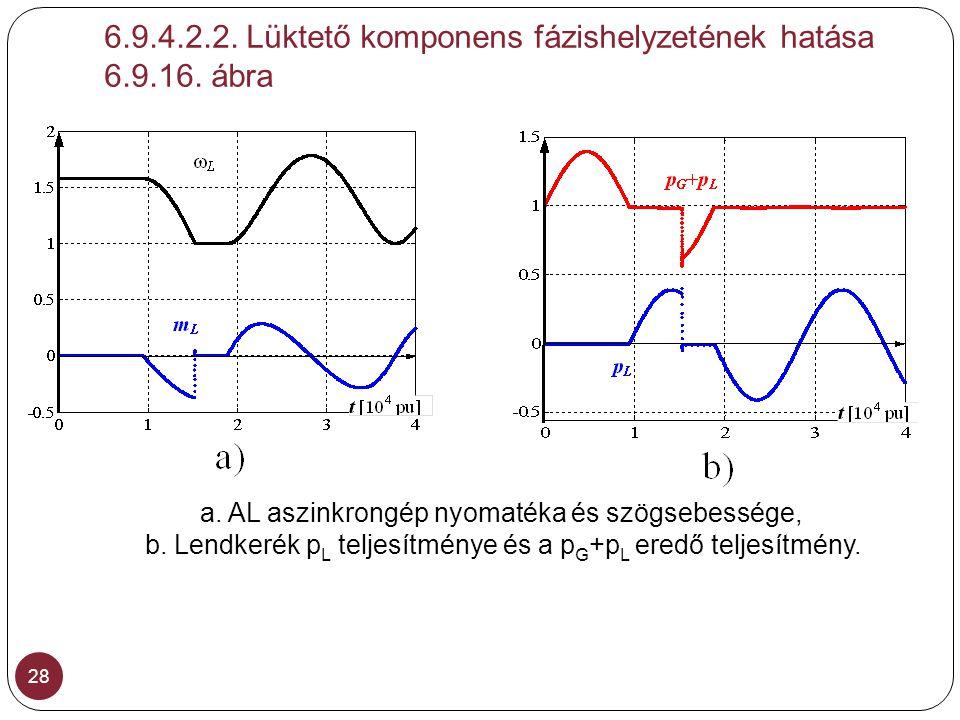 6.9.4.2.2. Lüktető komponens fázishelyzetének hatása 6.9.16. ábra