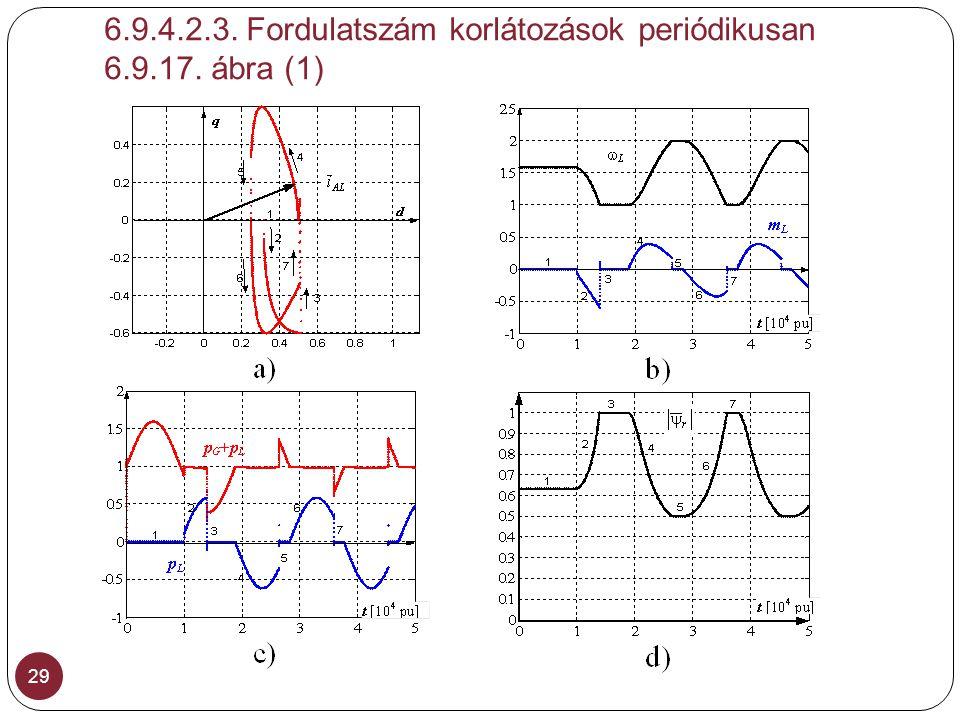 6.9.4.2.3. Fordulatszám korlátozások periódikusan 6.9.17. ábra (1)