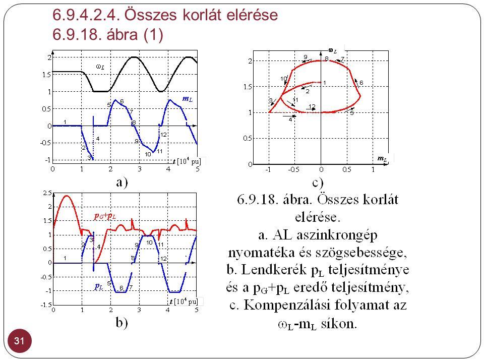 6.9.4.2.4. Összes korlát elérése 6.9.18. ábra (1)