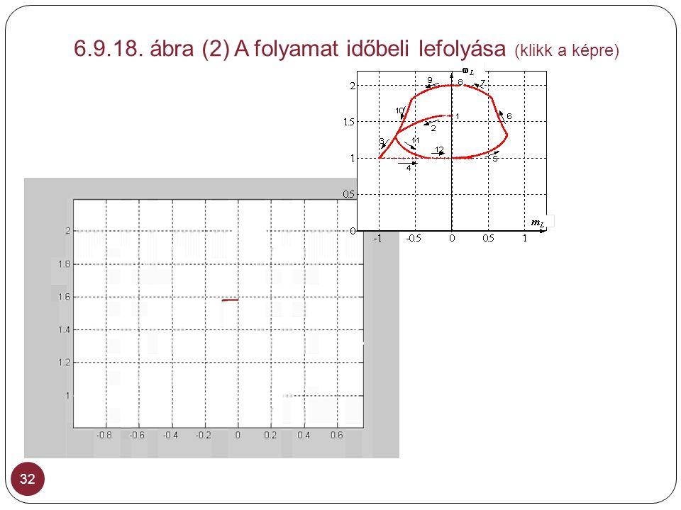 6.9.18. ábra (2) A folyamat időbeli lefolyása (klikk a képre)