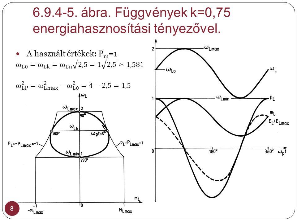 6.9.4-5. ábra. Függvények k=0,75 energiahasznosítási tényezővel.