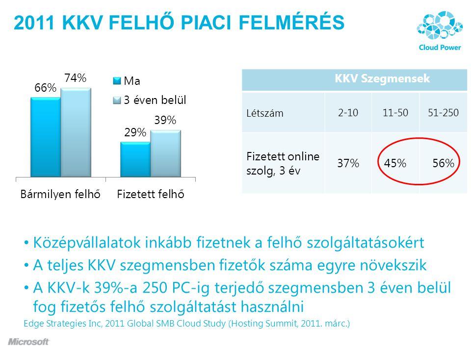 2011 KKV felhő piaci felmérés