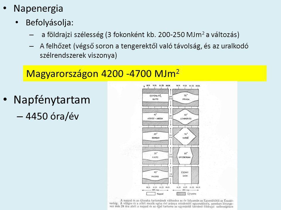 Napfénytartam Napenergia 4450 óra/év Magyarországon 4200 -4700 MJm2