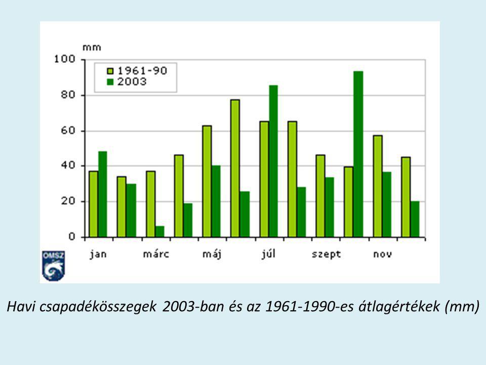 Havi csapadékösszegek 2003-ban és az 1961-1990-es átlagértékek (mm)