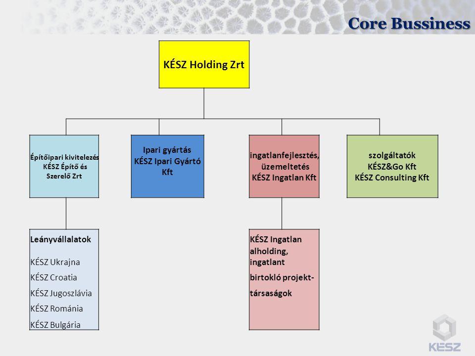 Core Bussiness KÉSZ Holding Zrt Ipari gyártás KÉSZ Ipari Gyártó Kft