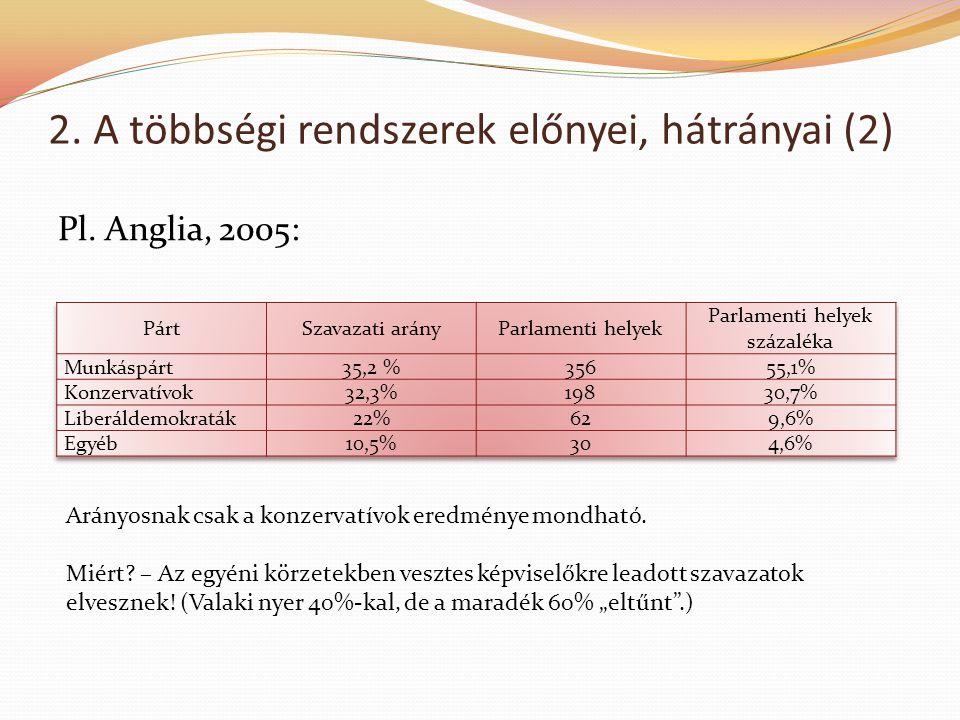 2. A többségi rendszerek előnyei, hátrányai (2)