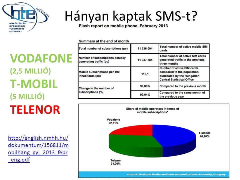 Hányan kaptak SMS-t VODAFONE T-MOBIL TELENOR (2,5 MILLIÓ) (5 MILLIÓ)