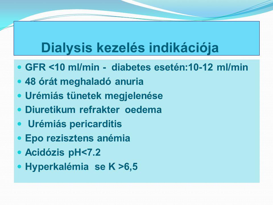 Dialysis kezelés indikációja