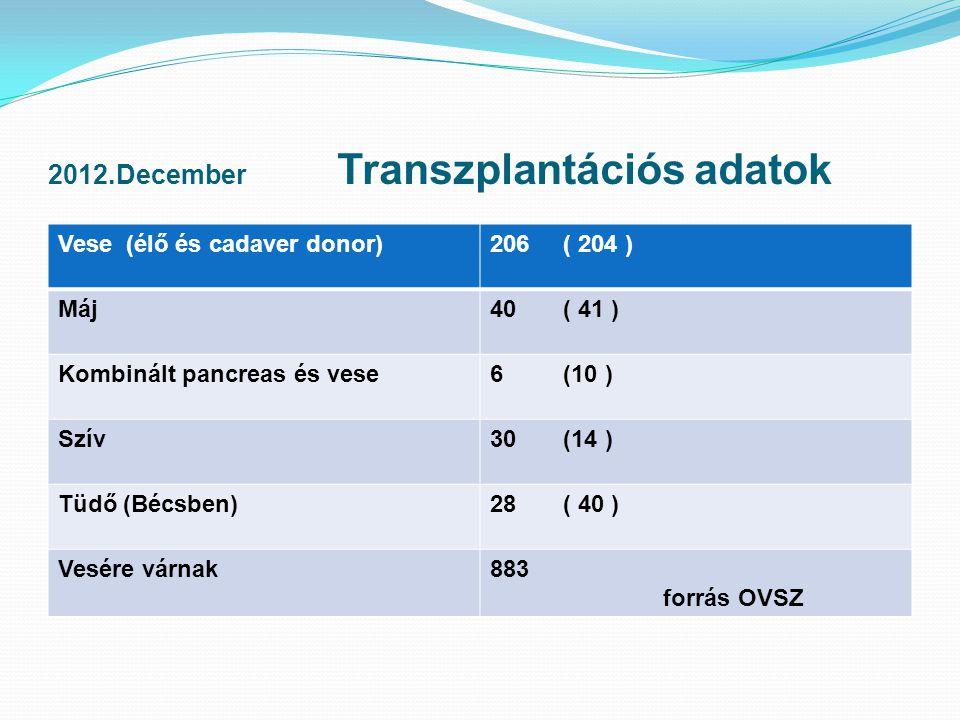 2012.December Transzplantációs adatok