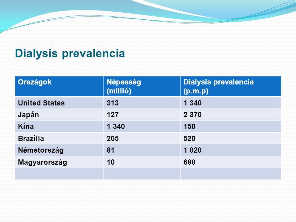 Dialysis prevalencia Országok Népesség (millió)