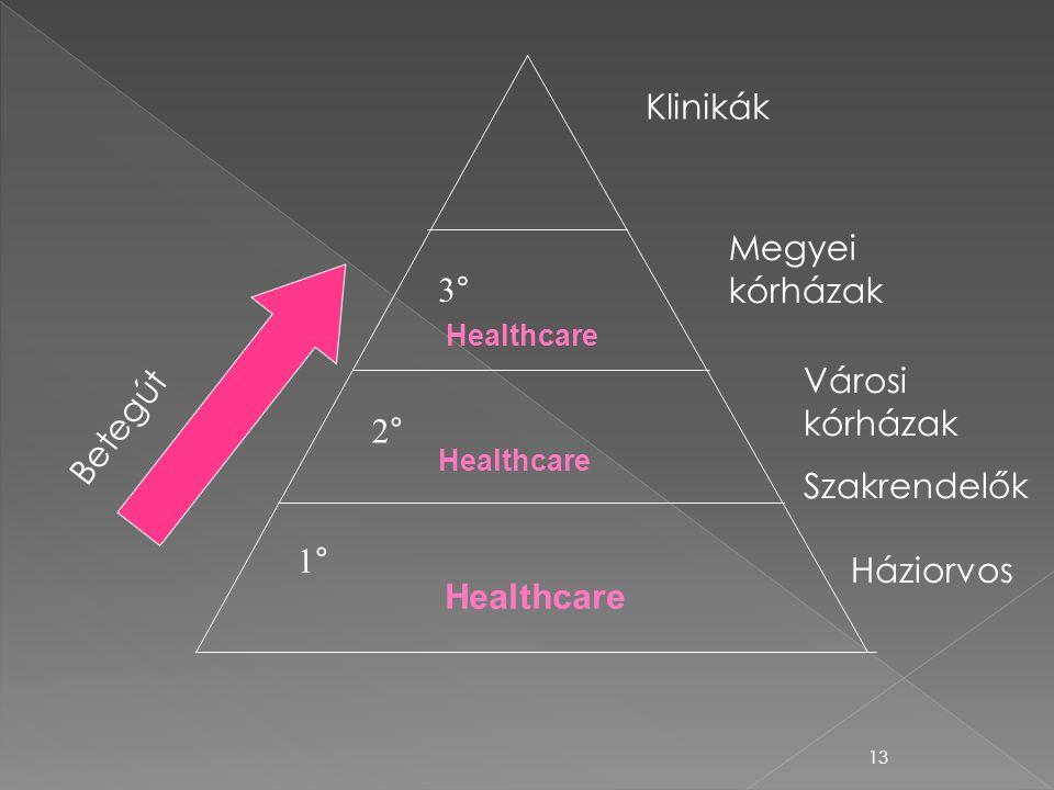 Klinikák Megyei kórházak 3° Betegút Városi kórházak Szakrendelők 2° 1°