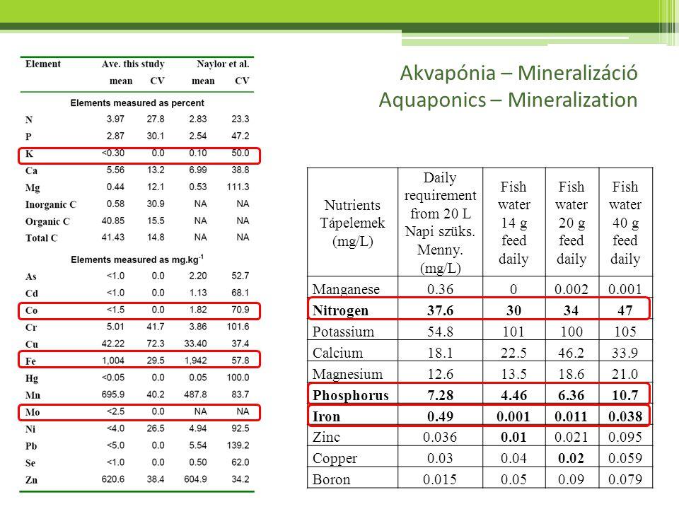 Akvapónia – Mineralizáció Aquaponics – Mineralization