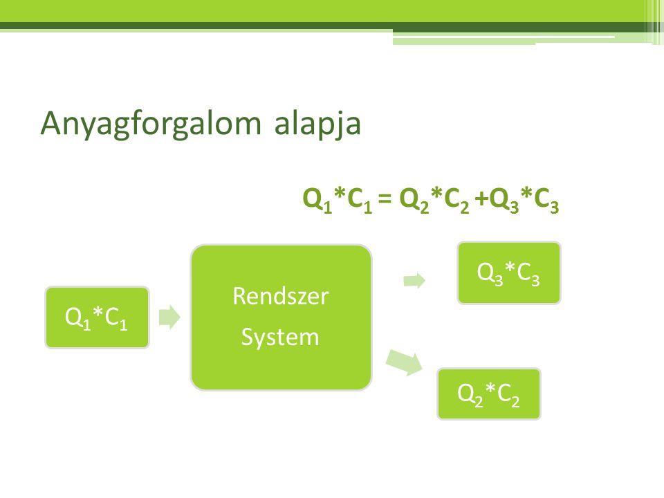 Anyagforgalom alapja Q1*C1 = Q2*C2 +Q3*C3 Q1*C1 Rendszer System Q2*C2