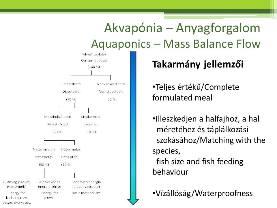 Akvapónia – Anyagforgalom Aquaponics – Mass Balance Flow