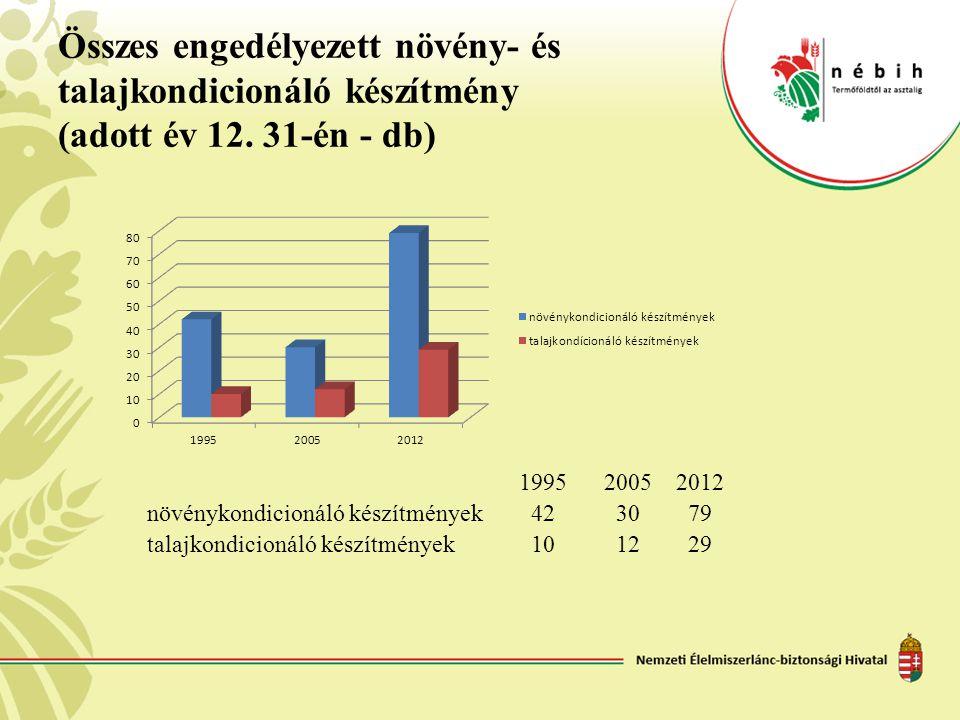 Összes engedélyezett növény- és talajkondicionáló készítmény (adott év 12. 31-én - db)