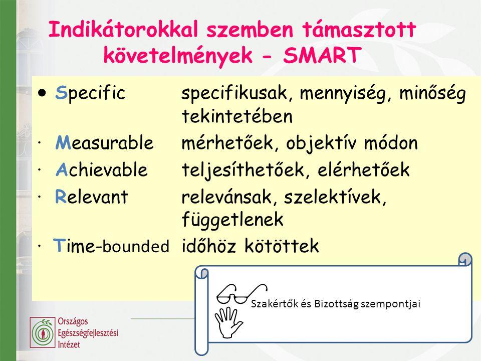 Indikátorokkal szemben támasztott követelmények - SMART
