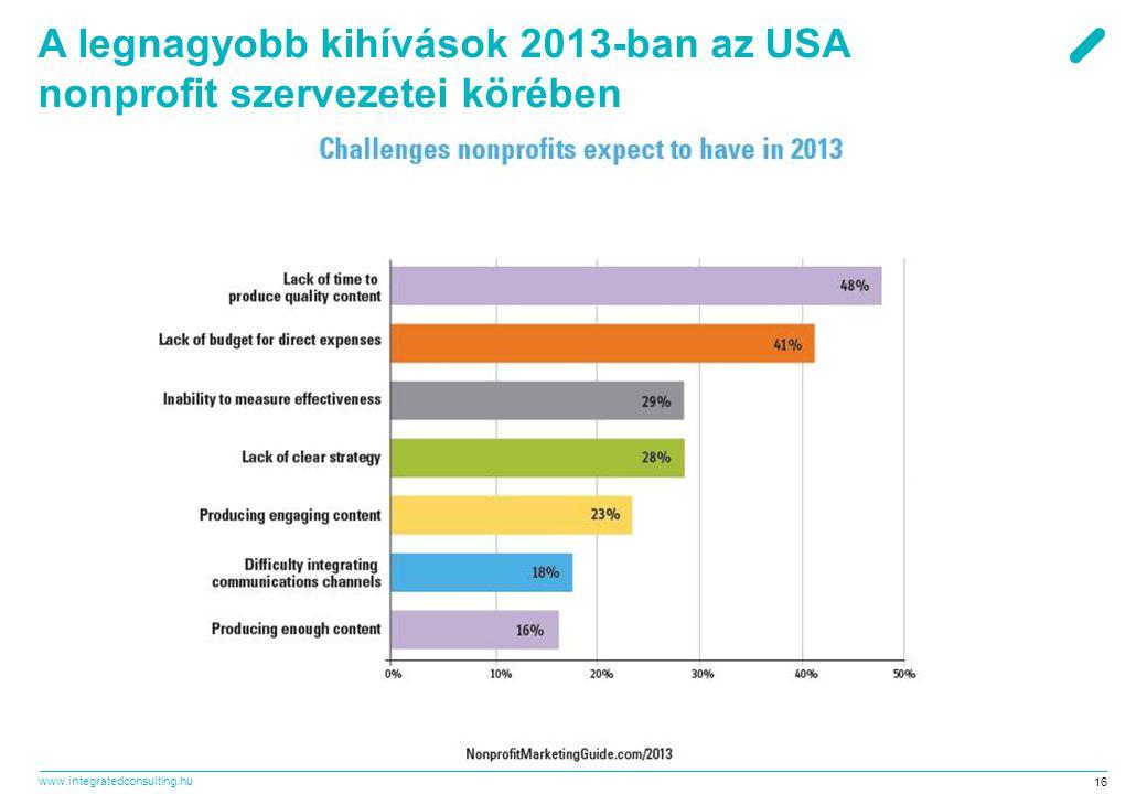 A legnagyobb kihívások 2013-ban az USA nonprofit szervezetei körében