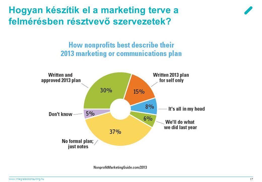 Hogyan készítik el a marketing terve a felmérésben résztvevő szervezetek