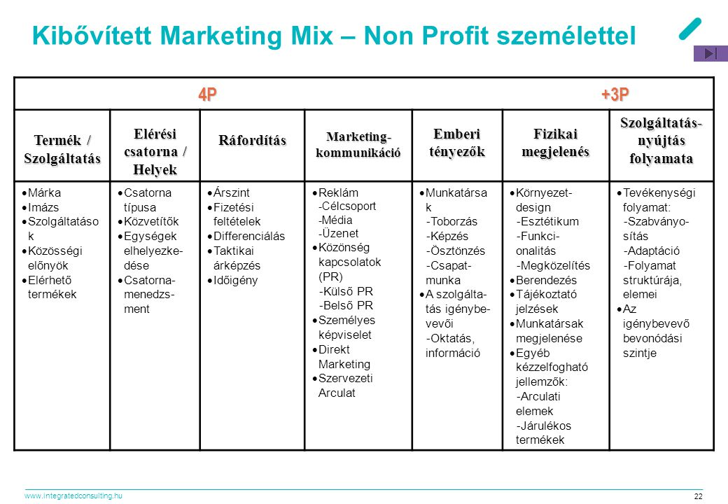 Kibővített Marketing Mix – Non Profit személettel
