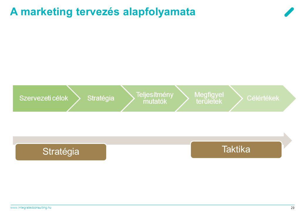 A marketing tervezés alapfolyamata