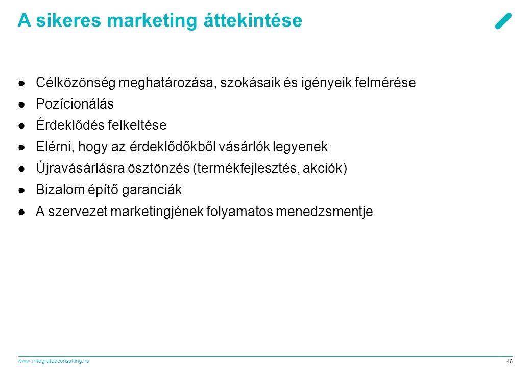 A sikeres marketing áttekintése