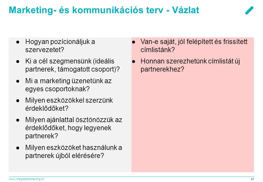 Marketing- és kommunikációs terv - Vázlat