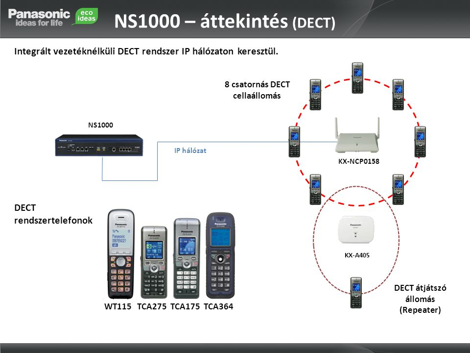 8 csatornás DECT cellaállomás DECT átjátszó állomás (Repeater)