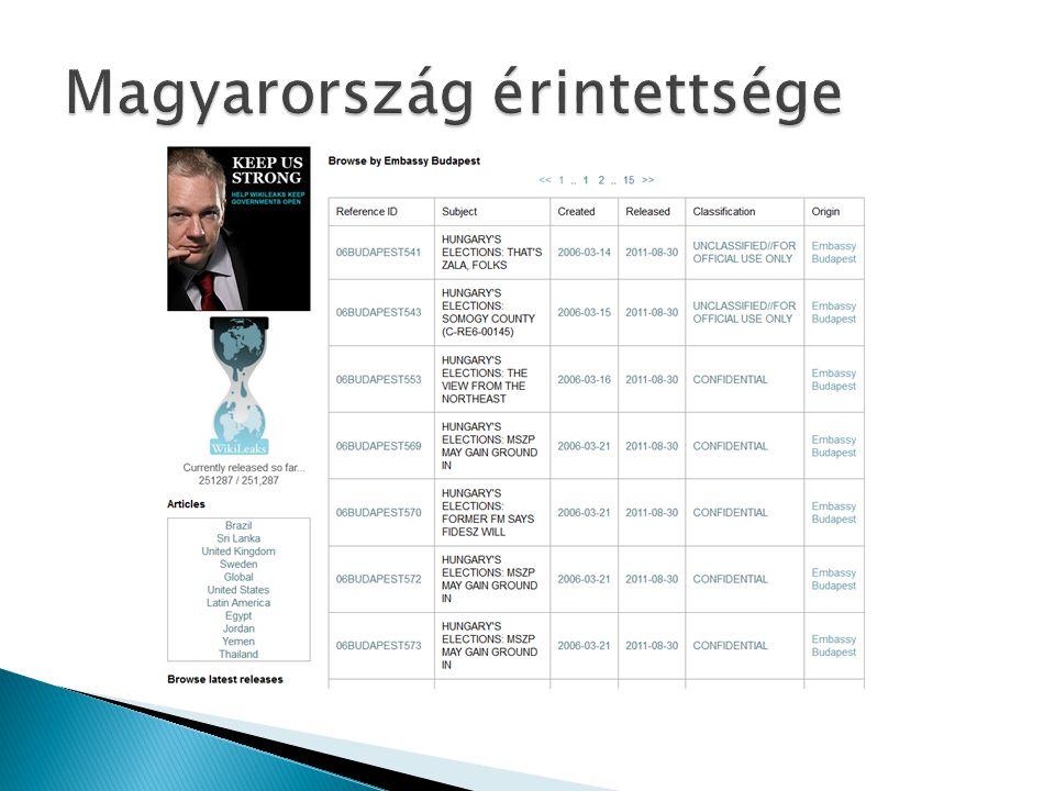 Magyarország érintettsége