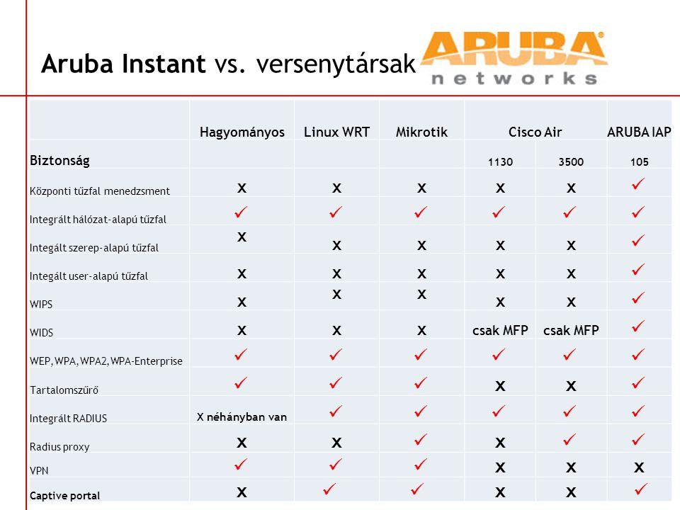 Aruba Instant vs. versenytársak