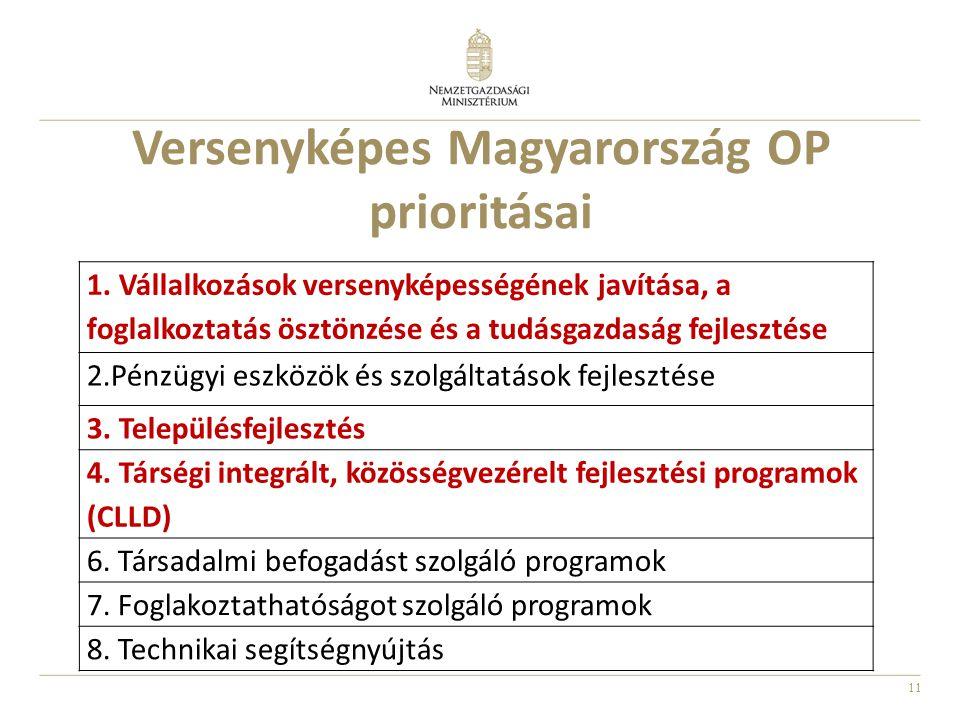 Versenyképes Magyarország OP prioritásai