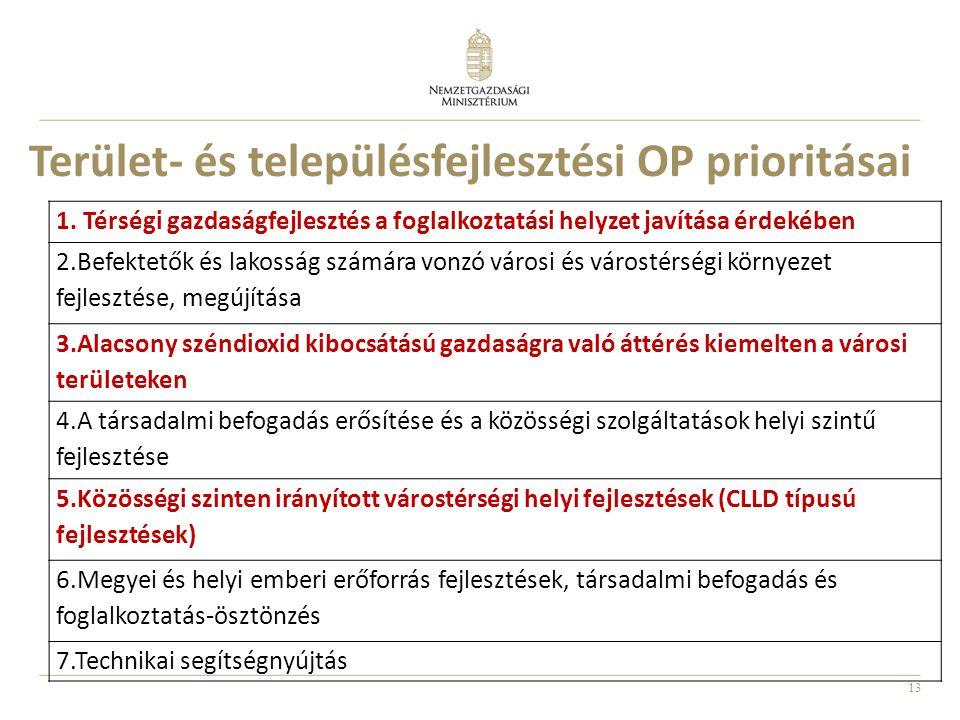 Terület- és településfejlesztési OP prioritásai