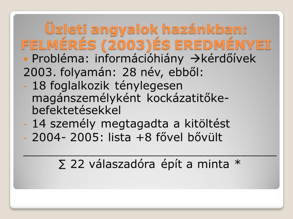 Üzleti angyalok hazánkban: FELMÉRÉS (2003)ÉS EREDMÉNYEI