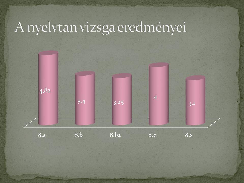 A nyelvtan vizsga eredményei