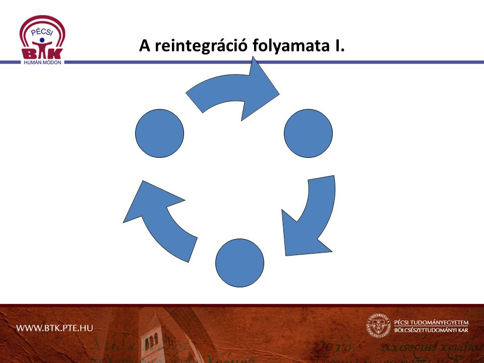 A reintegráció folyamata I.