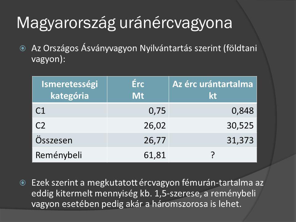 Magyarország uránércvagyona