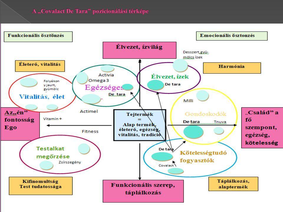 """A """"Covalact De Tara pozicionálási térképe"""