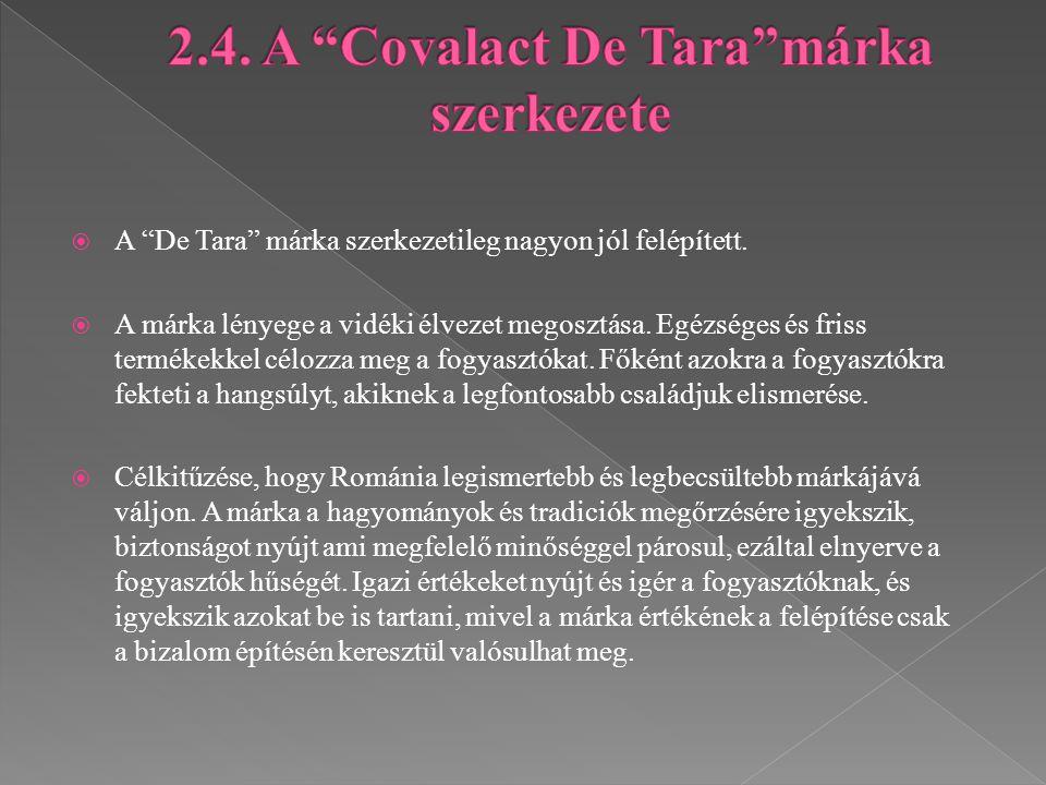 2.4. A Covalact De Tara márka szerkezete