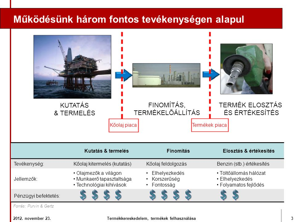 Elosztás & értékesítés Termékkereskedelem, termékek felhasználása