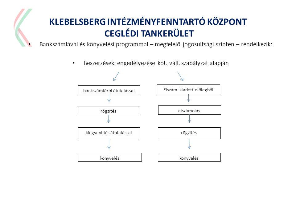 KLEBELSBERG INTÉZMÉNYFENNTARTÓ KÖZPONT CEGLÉDI TANKERÜLET