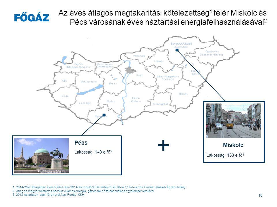 Az éves átlagos megtakarítási kötelezettség1 felér Miskolc és Pécs városának éves háztartási energiafelhasználásával2