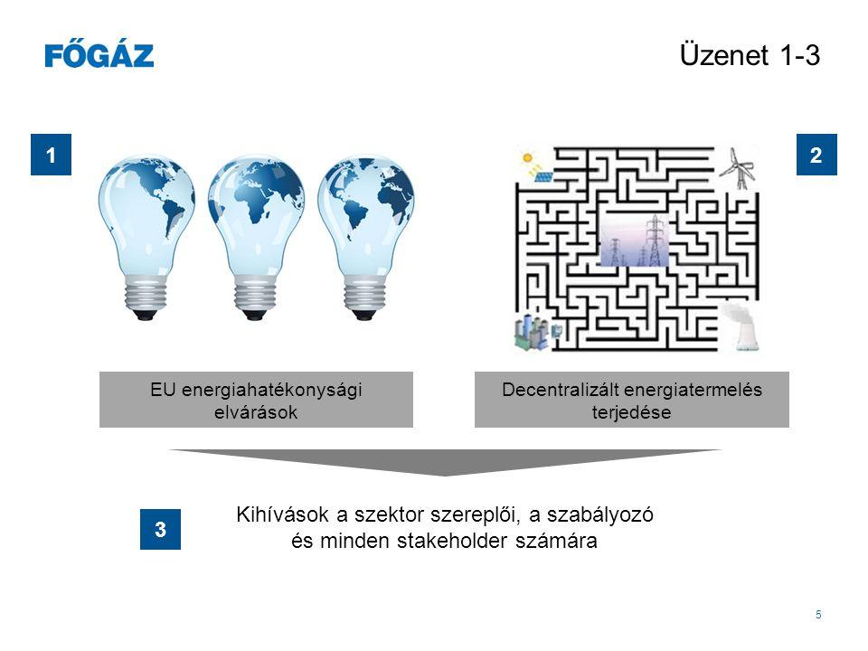 Üzenet 1-3 1. 2. EU energiahatékonysági elvárások. Decentralizált energiatermelés terjedése.