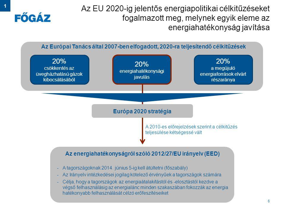 Az energiahatékonyságról szóló 2012/27/EU irányelv (EED)
