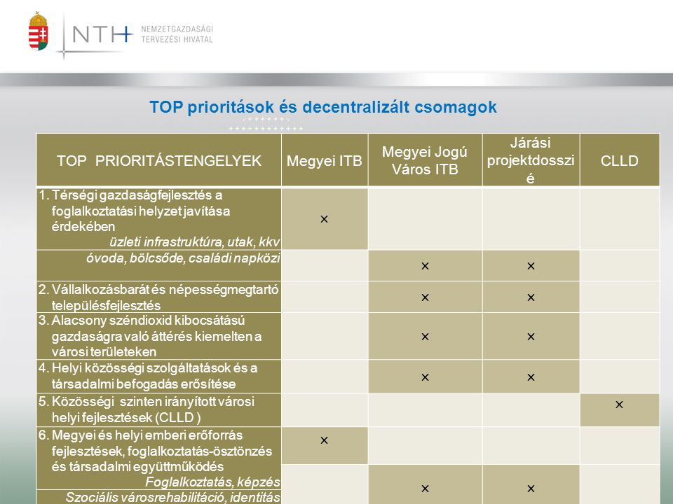 TOP prioritások és decentralizált csomagok