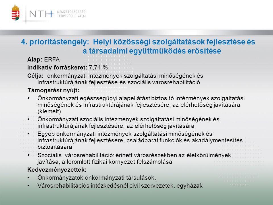 4. prioritástengely: Helyi közösségi szolgáltatások fejlesztése és a társadalmi együttműködés erősítése