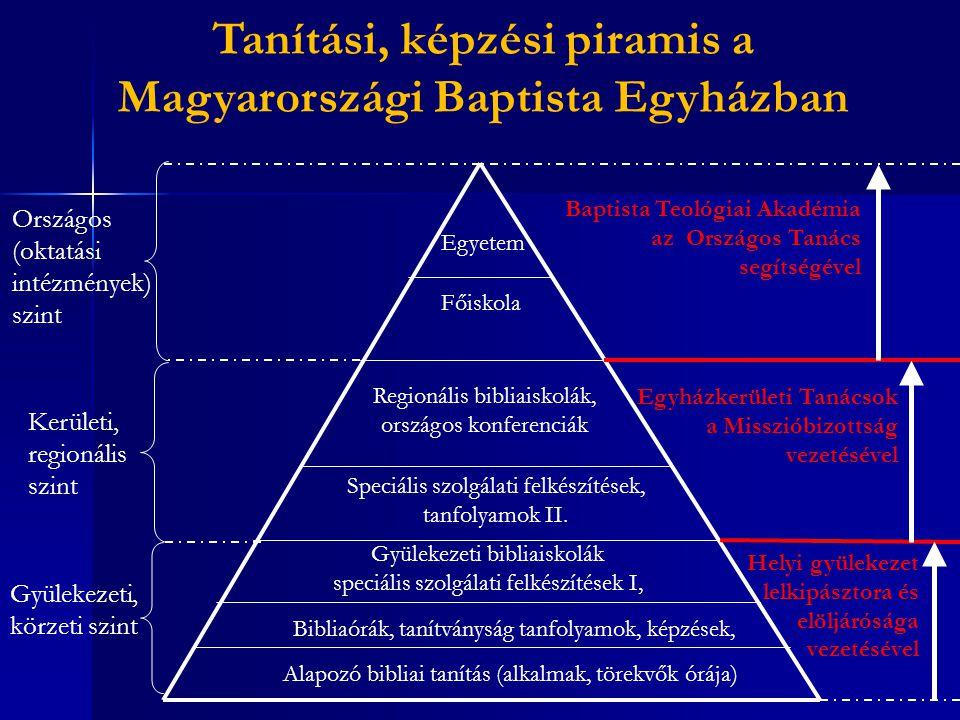 Tanítási, képzési piramis a Magyarországi Baptista Egyházban