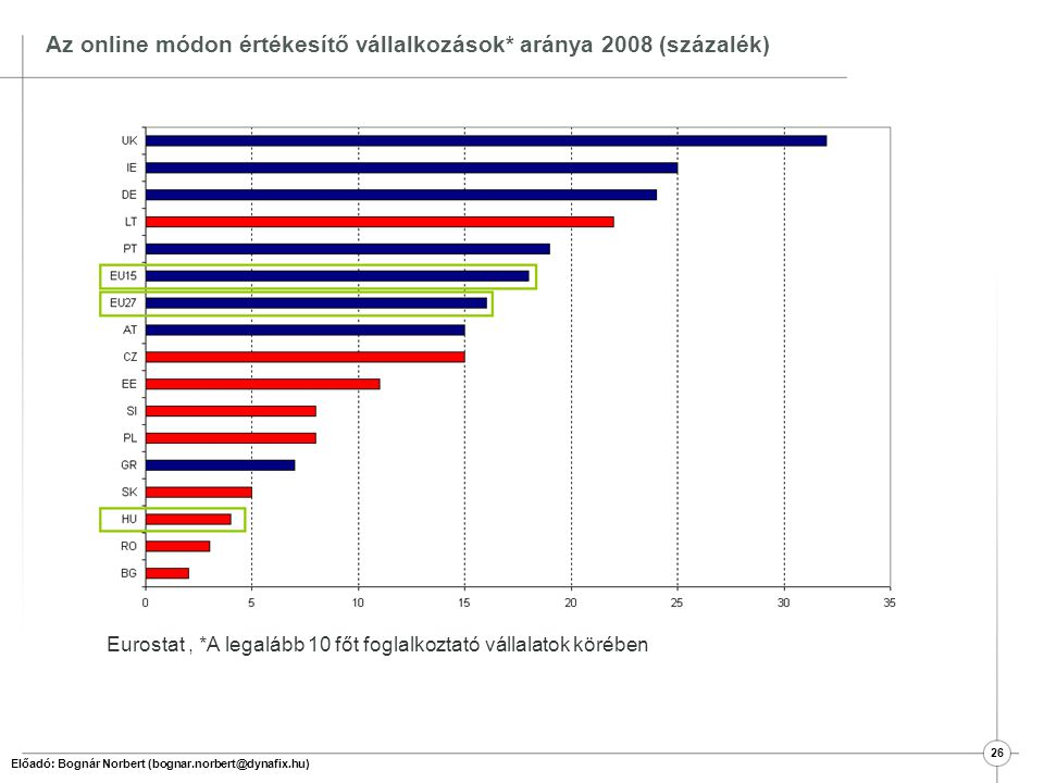 Az online módon értékesítő vállalkozások* aránya 2008 (százalék)