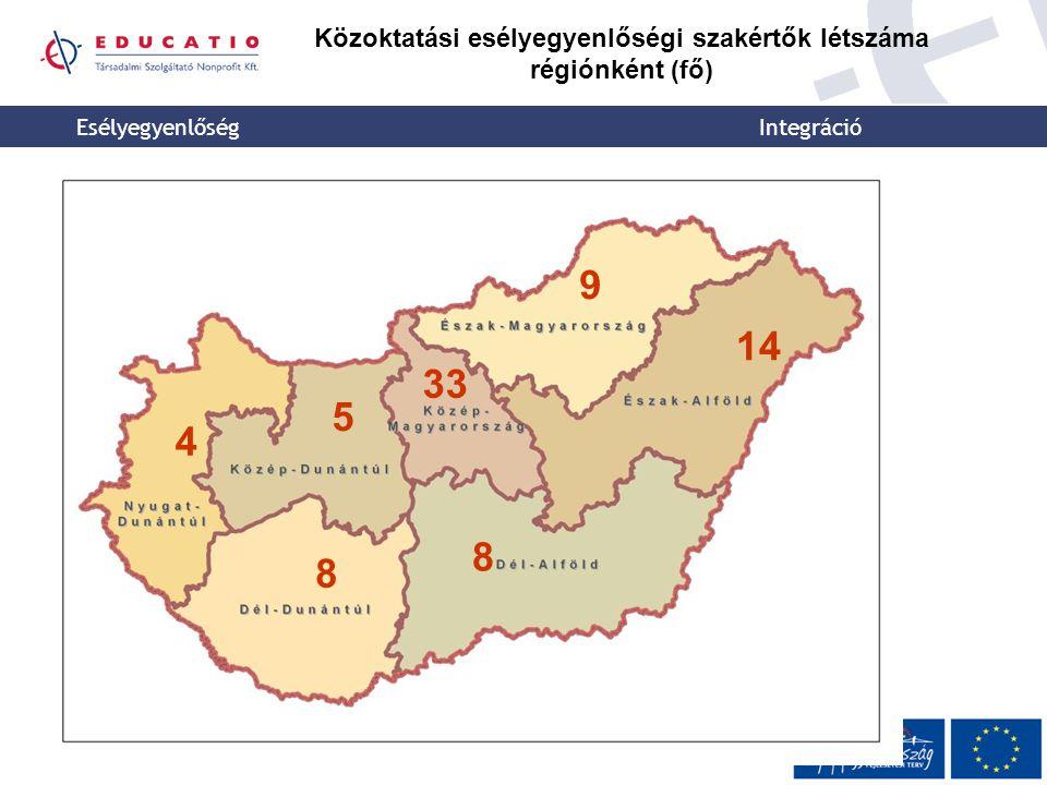 Közoktatási esélyegyenlőségi szakértők létszáma régiónként (fő)