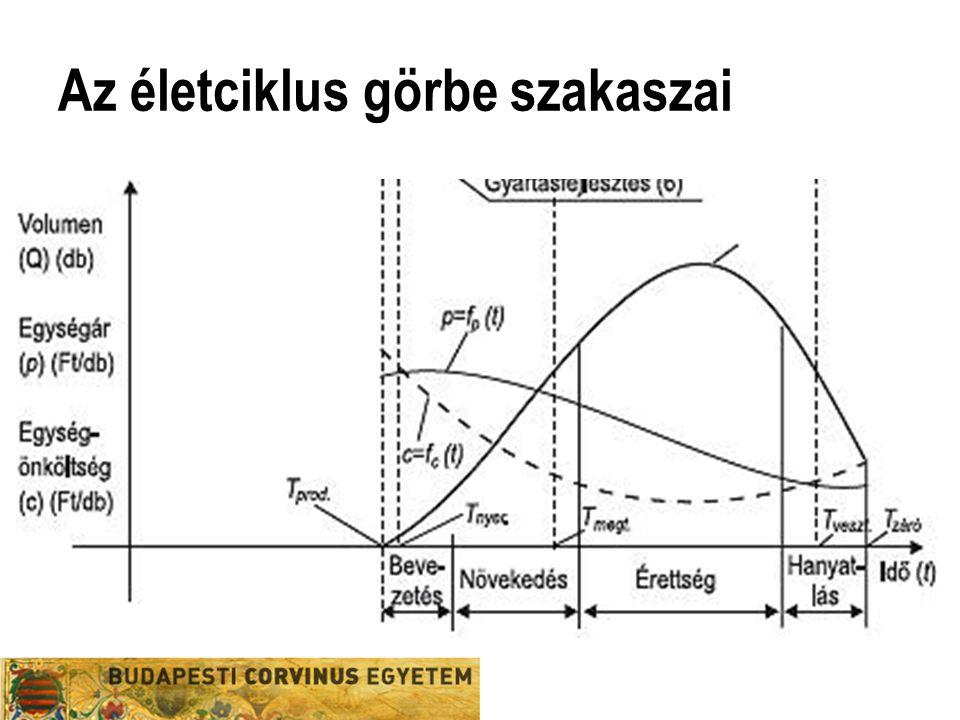 Az életciklus görbe szakaszai